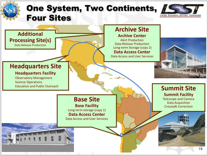 One System, Two Continents, Four Sites