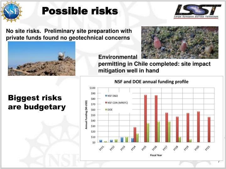 Possible risks