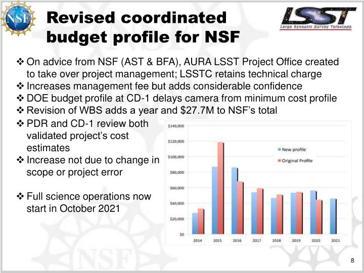 Revised coordinated budget profile for NSF