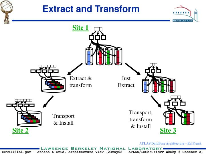 Extract and Transform