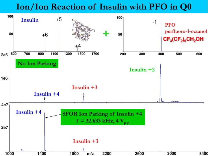 Ion/Ion Reaction of Insulin with PFO in Q0