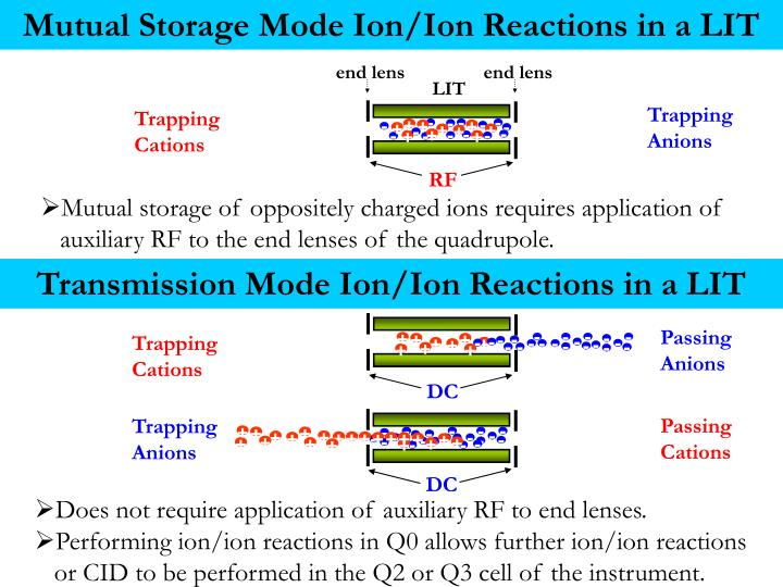 Mutual Storage Mode Ion/Ion Reactions in a LIT