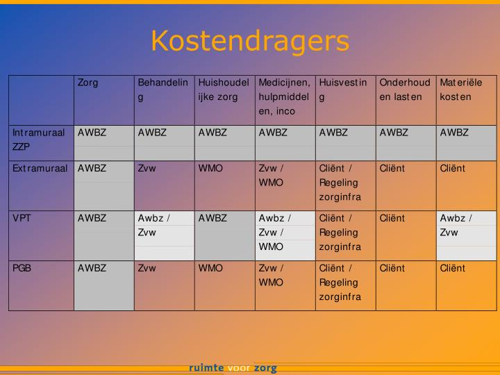Kostendragers