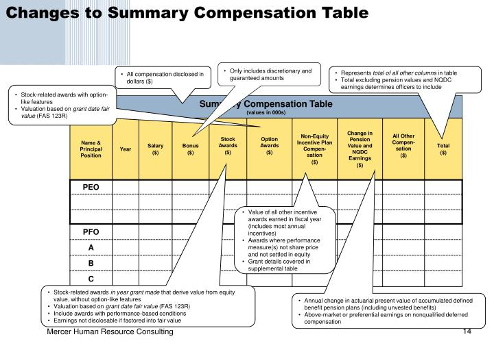 Changes to Summary Compensation Table