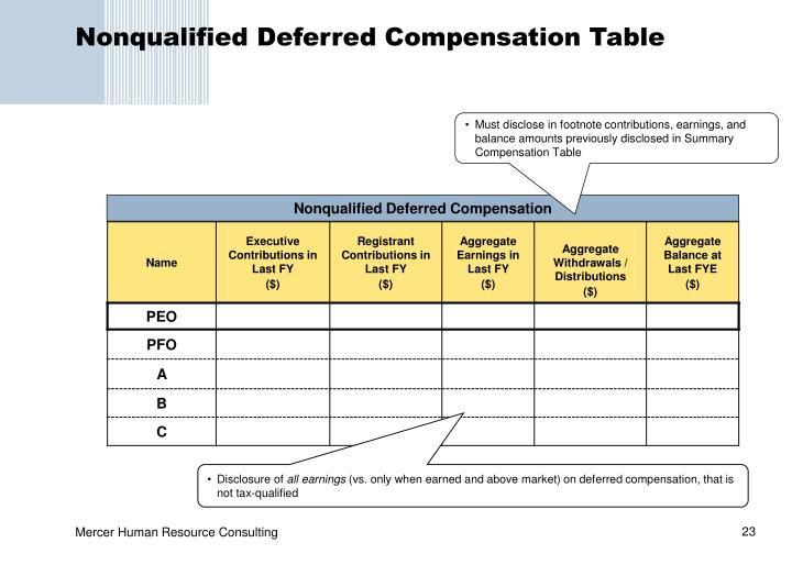 Nonqualified Deferred Compensation Table