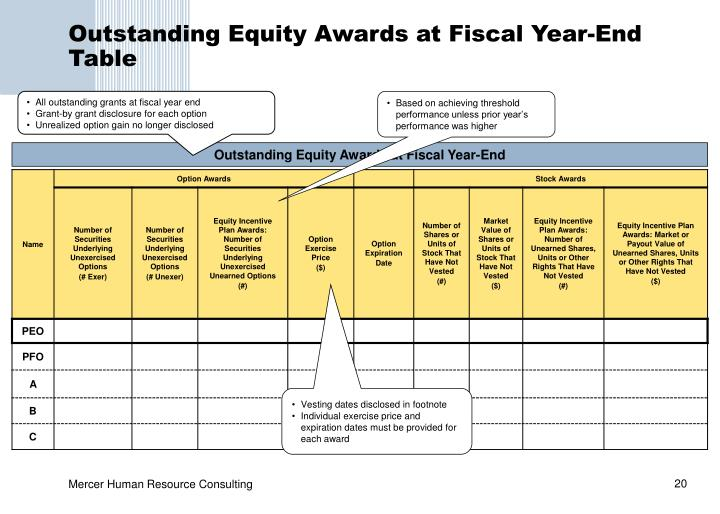 Outstanding Equity Awards at Fiscal Year-End Table