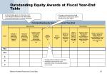 outstanding equity awards at fiscal year end table