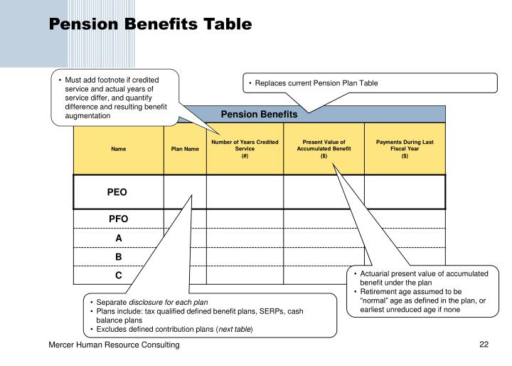 Pension Benefits Table