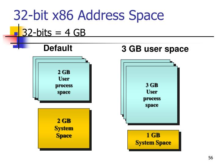 32-bit x86 Address Space