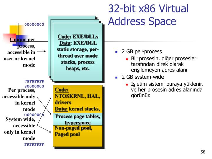 32-bit x86 Virtual Address Space