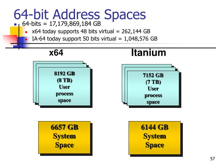 64-bit Address Spaces