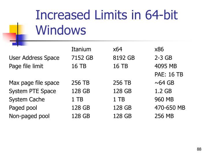 Increased Limits in 64-bit Windows