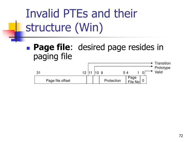 Invalid PTEs and their structure
