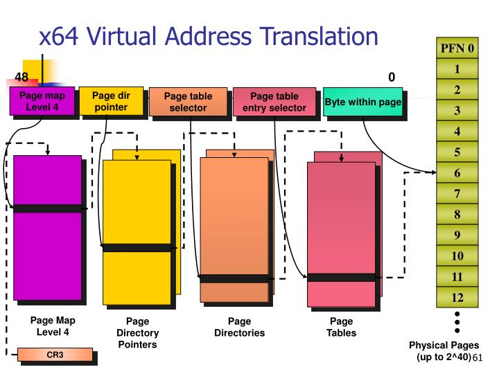 x64 Virtual Address Translation