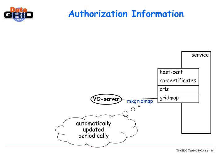 Authorization Information