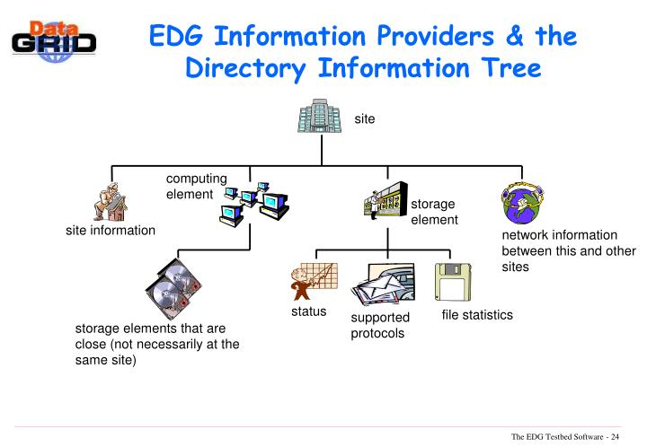 EDG Information Providers & the Directory Information Tree