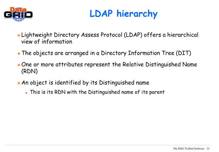 LDAP hierarchy