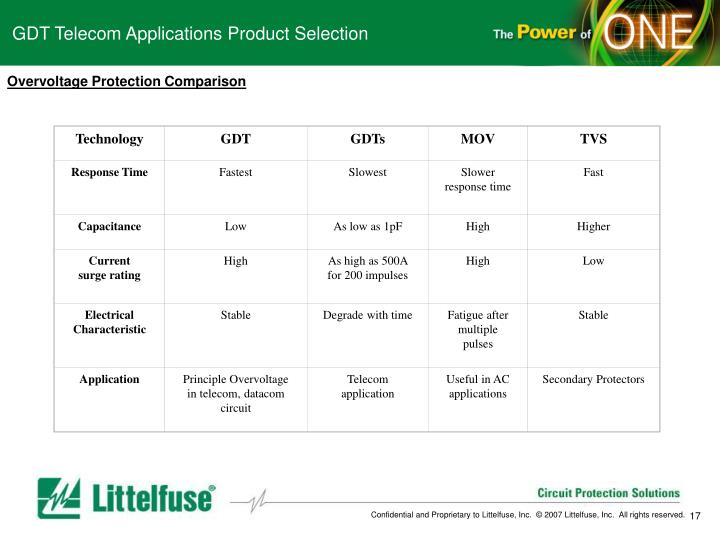 GDT Telecom Applications Product Selection
