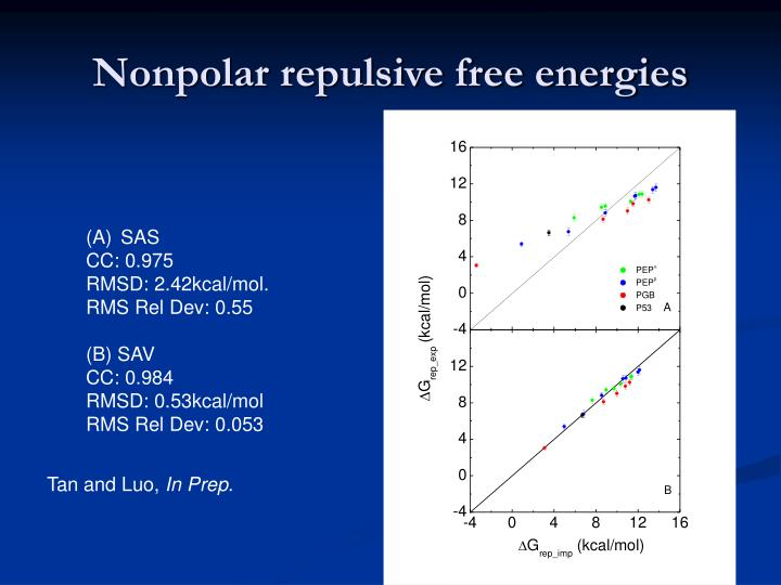Nonpolar repulsive free energies