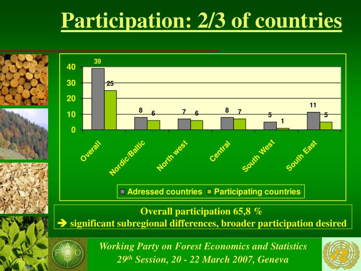 Participation: 2/3 of countries