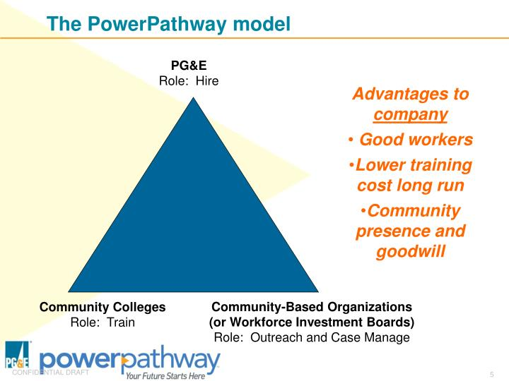 The PowerPathway model