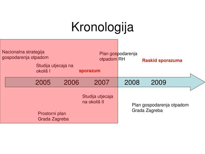Kronologija