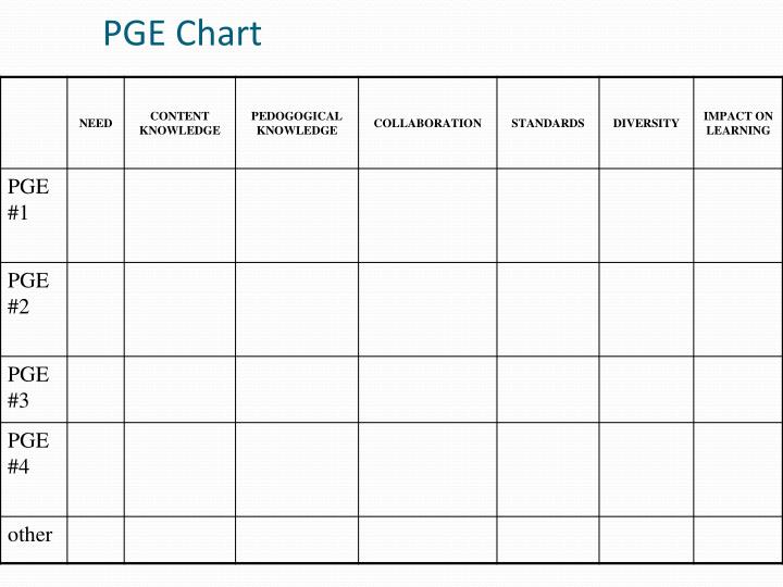 PGE Chart