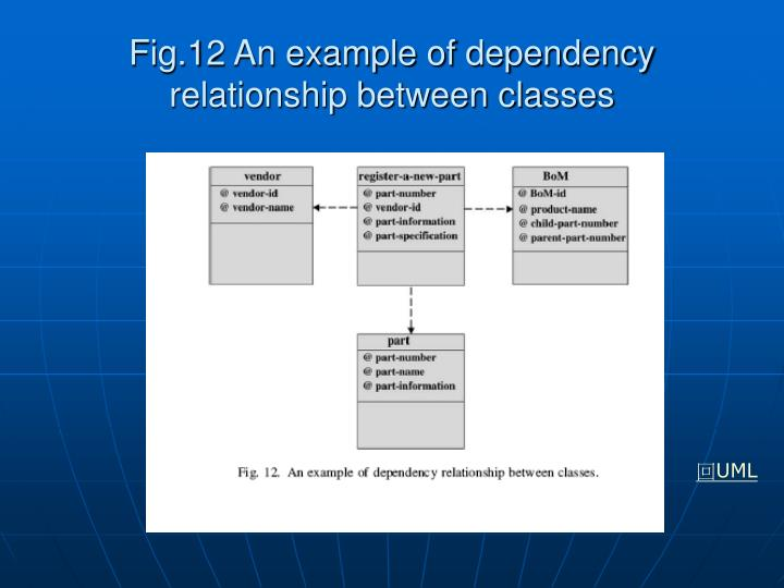 Fig.12 An example of dependency relationship between classes