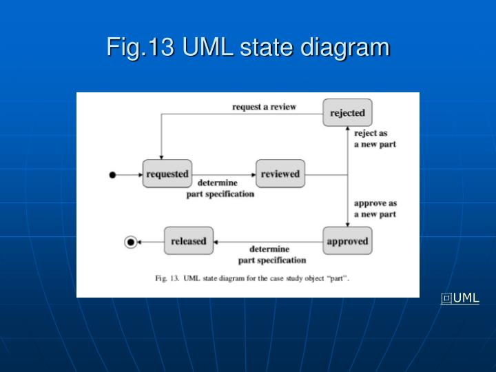 Fig.13 UML state diagram