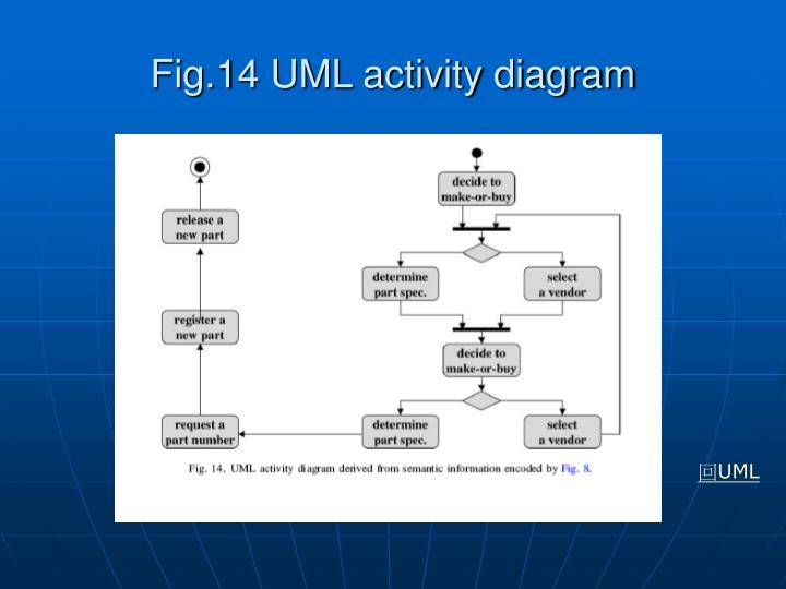 Fig.14 UML activity diagram