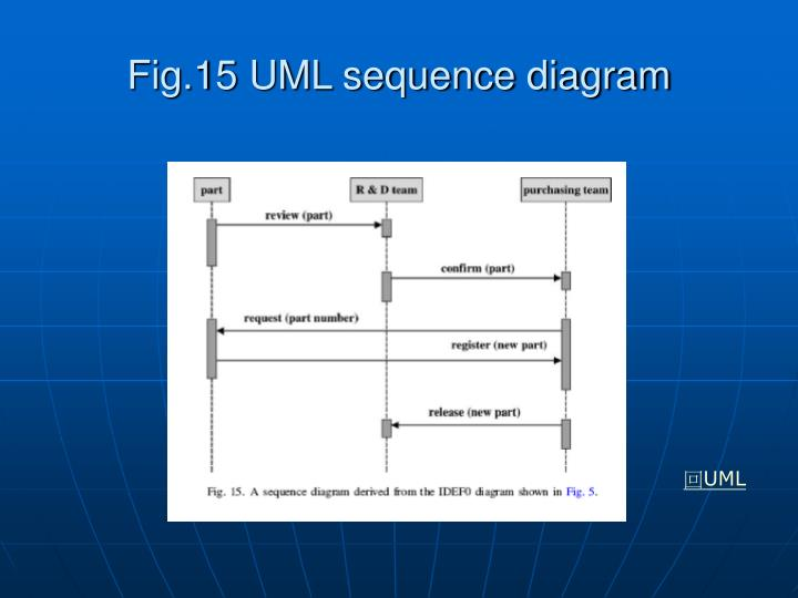 Fig.15 UML sequence diagram