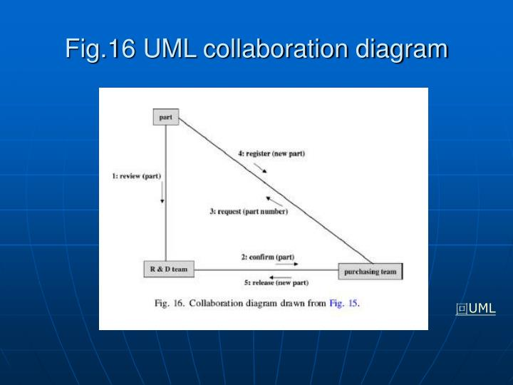 Fig.16 UML collaboration diagram