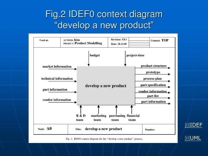 Fig.2 IDEF0 context diagram