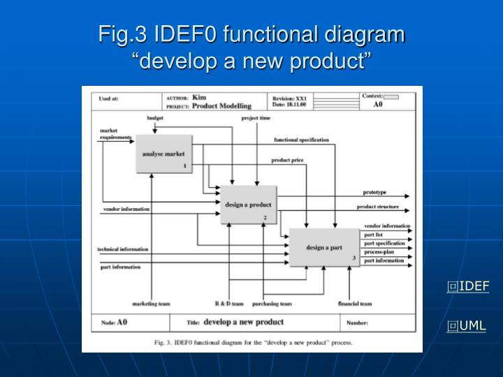 Fig.3 IDEF0 functional diagram
