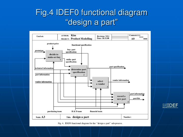 Fig.4 IDEF0 functional diagram
