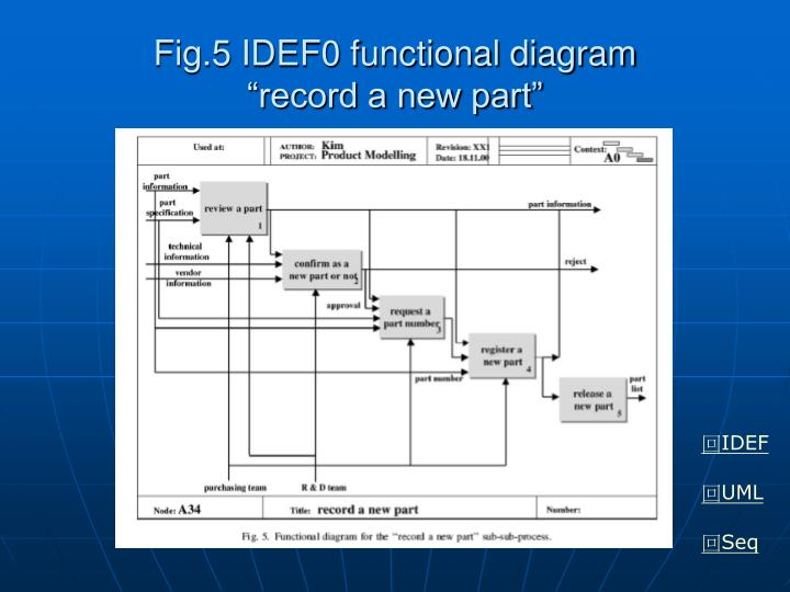 Fig.5 IDEF0 functional diagram