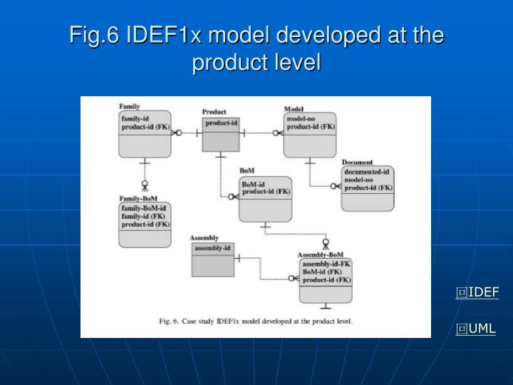 Fig.6 IDEF1x model developed at the product level