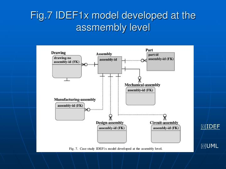 Fig.7 IDEF1x model developed at the assmembly level