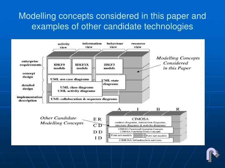 Modelling concepts considered in this paper and examples of other candidate technologies