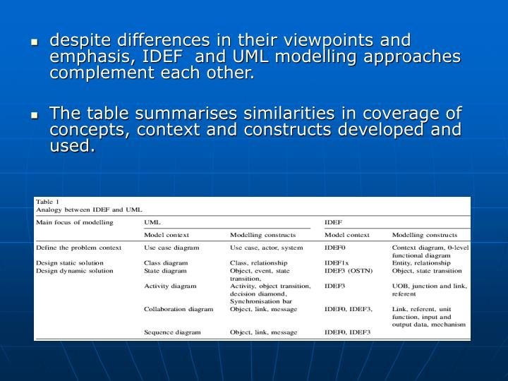 despite differences in their viewpoints and emphasis, IDEF  and UML modelling approaches complement each other.
