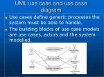 uml use case and use case diagram