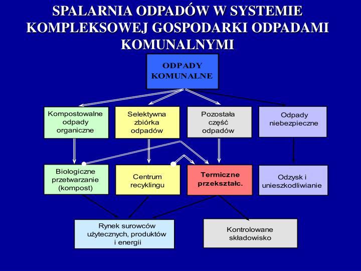 SPALARNIA ODPADÓW W SYSTEMIE KOMPLEKSOWEJ GOSPODARKI ODPADAMI KOMUNALNYMI