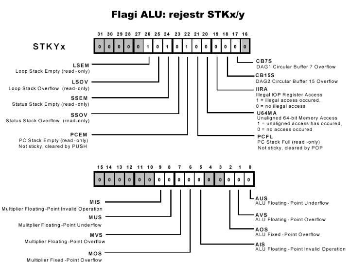 Flagi ALU: rejestr STKx/y