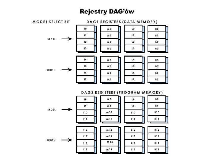 Rejestry DAG'ów