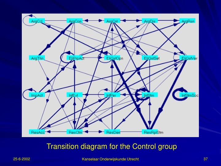 Transition diagram for the Control group