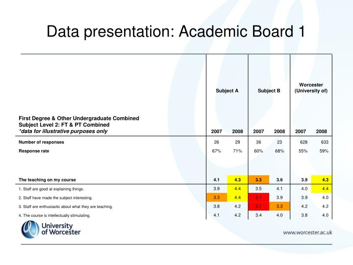 Data presentation: Academic Board 1