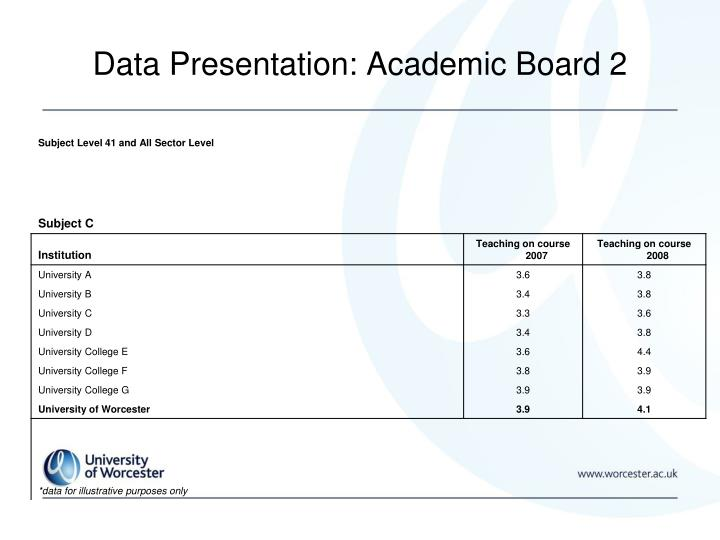 Data Presentation: Academic Board 2