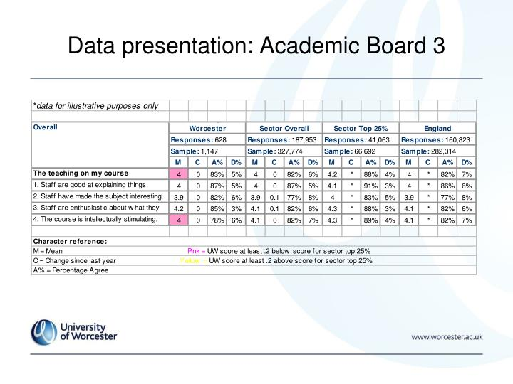 Data presentation: Academic Board 3
