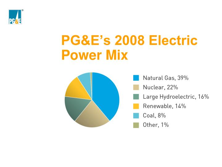 PG&E's 2008 Electric Power Mix