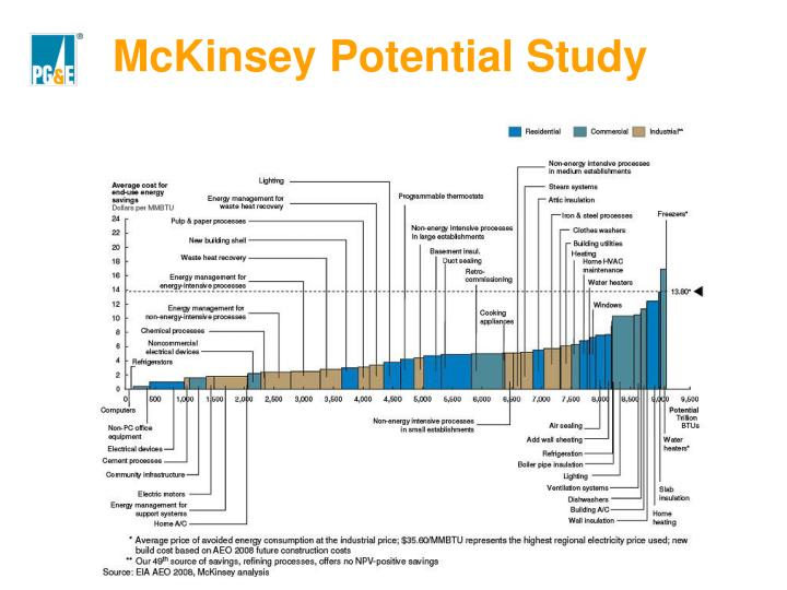 McKinsey Potential Study